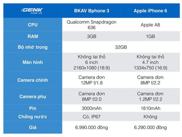 Đặt giá Bphone 3 6.99 triệu, đây sẽ là những đối thủ mà BKAV phải chạm trán ở phân khúc tầm trung - Ảnh 7.