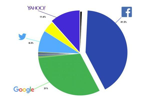 Bức ảnh này sẽ cho thấy cá mập Facebook húp trọn hết người dùng như thế nào chỉ sau 7 năm - Ảnh 2.
