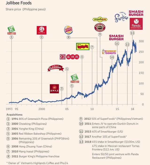 đầu tư giá trị - jollibee1 1538985439932937817499 - Công ty Philippines sở hữu Highlands Coffee tuyên bố có món gà rán không khác gì KFC, sẽ cạnh tranh trực diện trên toàn thế giới