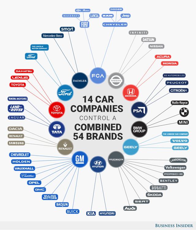 Có hàng trăm thương hiệu xe hơi khác nhau nhưng chúng chỉ thuộc về 14 nhà sản xuất, chi phối tất cả ngành xe hơi địa cầu - Ảnh 2.