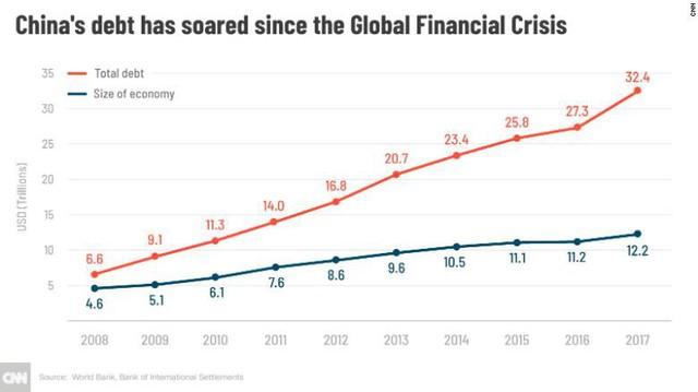 Không phải chiến tranh thương mại, đây mới là những rủi ro thực sự có khả năng giết chết nền kinh tế Trung Quốc - Ảnh 1.