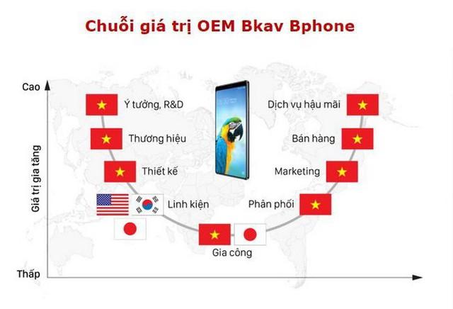 """Nguyễn Tử Quảng: """"Làm smartphone giống như phân phối phở, không sản xuất phân phốih nhưng phải nắm bí kíp gia truyền"""" - Ảnh 1."""