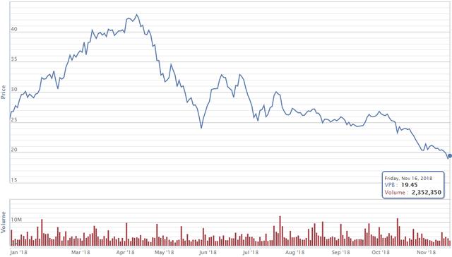 Cổ phiếu VPBank liên tục lao dốc, Chủ tịch Ngô Chí Dũng và mẹ muốn chi 400 tỷ đồng bắt đáy - Ảnh 1.