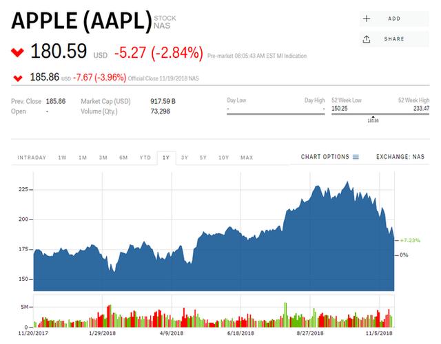Giá trị phân khúc của 5 gã khổng lồ công nghệ hàng đầu thế giới bốc hơi 728 tỷ USD, Apple thiệt hại nặng nề nhất - Ảnh 1.