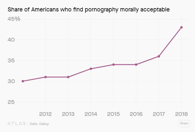Ngày càng nhiều người Mỹ thoải mái hơn với việc xem phim người lớn - Ảnh 2.