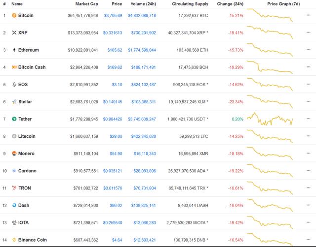 Bitcoin mất tiếp mốc 4.000 USD, bong bóng đang dần vỡ tan - Ảnh 2.