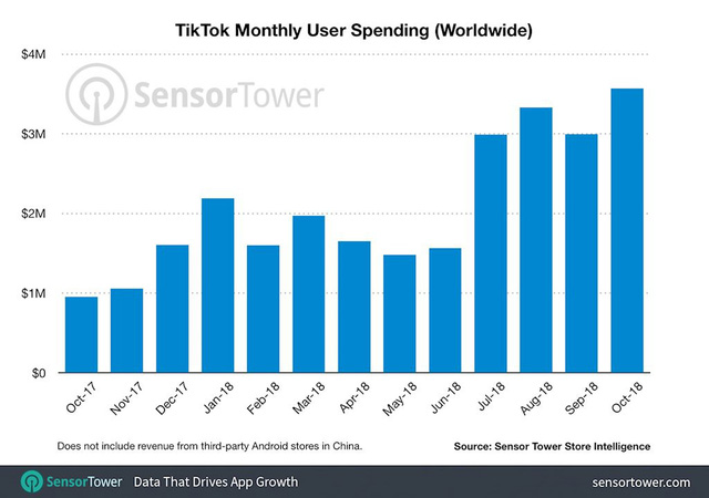 TikTok trên đà trở thành mạng xã hội lớn nhất toàn cầu - Ảnh 1.