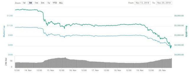Bitcoin sụt giảm thê thảm, một vài doanh nghiệp đào tiền mã hóa đua nhau phá sản - Ảnh 1.