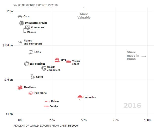 Bằng việc vung tiền cho công nghệ, Trung Quốc đang tạo ra một mô hình phát triển chuỗi sản xuất chưa từng có trong lý thuyết kinh tế hiện đại - Ảnh 3.