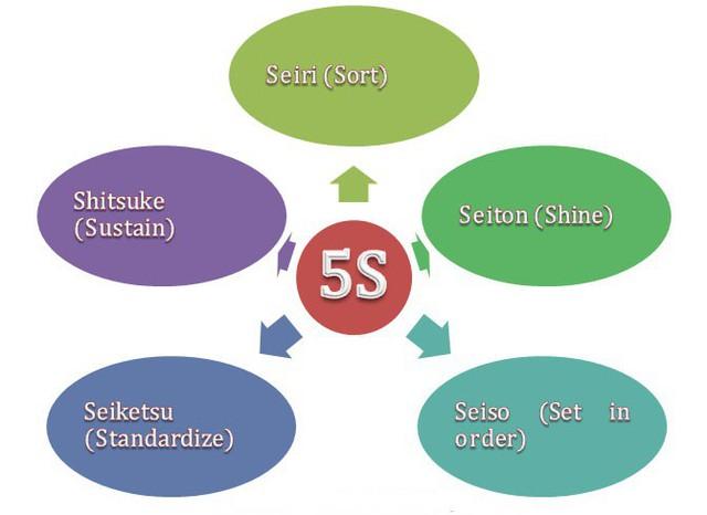 Mô hình 5S của Toyota có gì mà được cả thế giới xem là tiêu chuẩn áp dụng vào quản trị, vận hành sản xuất? - Ảnh 1.