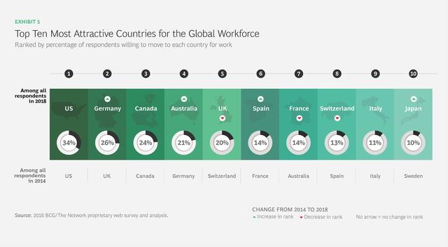 Những quốc gia hấp dẫn nhất đối với lao động nước ngoài