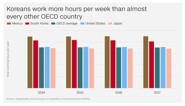Chuyện về cả một thế hệ những người Hàn Quốc làm việc đến chết và câu hỏi muôn thủa: Sống để làm việc hay làm việc để sống? - Ảnh 2.