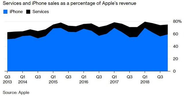 Bloomberg: Apple đã trở thành tay buôn dịch vụ chính hiệu - Ảnh 5.