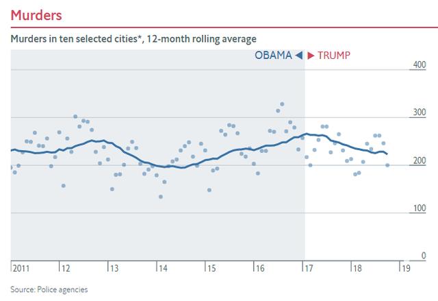Nửa nhiệm kỳ của TT Trump: Chứng khoán thăng hoa, GDP tăng trưởng tốt, thất nghiệp giảm nhưng các chuyên gia đều nhận định là do... thừa hưởng từ thời ông Obama - Ảnh 11.