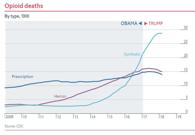 Nửa nhiệm kỳ của TT Trump: Chứng khoán thăng hoa, GDP tăng trưởng tốt, thất nghiệp giảm nhưng các chuyên gia đều nhận định là do... thừa hưởng từ thời ông Obama - Ảnh 10.