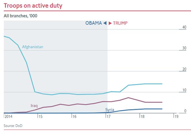 Nửa nhiệm kỳ của TT Trump: Chứng khoán thăng hoa, GDP tăng trưởng tốt, thất nghiệp giảm nhưng các chuyên gia đều nhận định là do... thừa hưởng từ thời ông Obama - Ảnh 9.