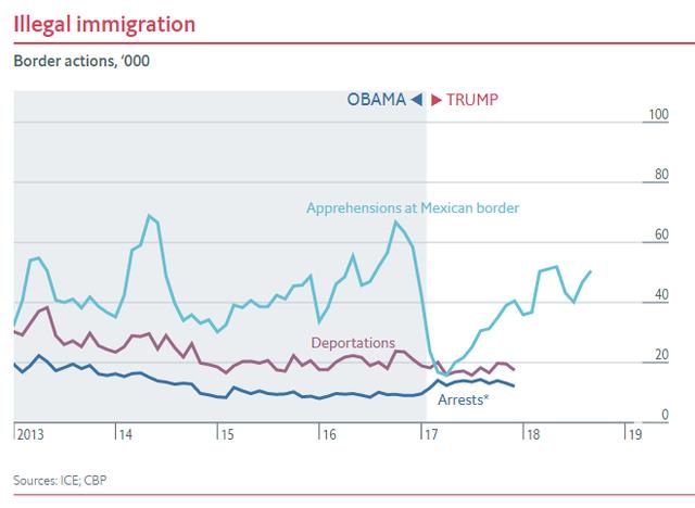 Nửa nhiệm kỳ của TT Trump: Chứng khoán thăng hoa, GDP tăng trưởng tốt, thất nghiệp giảm nhưng các chuyên gia đều nhận định là do... thừa hưởng từ thời ông Obama - Ảnh 8.