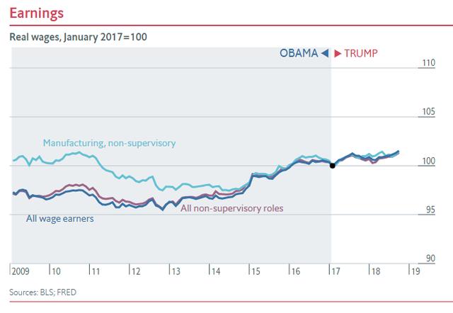 Nửa nhiệm kỳ của TT Trump: Chứng khoán thăng hoa, GDP tăng trưởng tốt, thất nghiệp giảm nhưng các chuyên gia đều nhận định là do... thừa hưởng từ thời ông Obama - Ảnh 7.