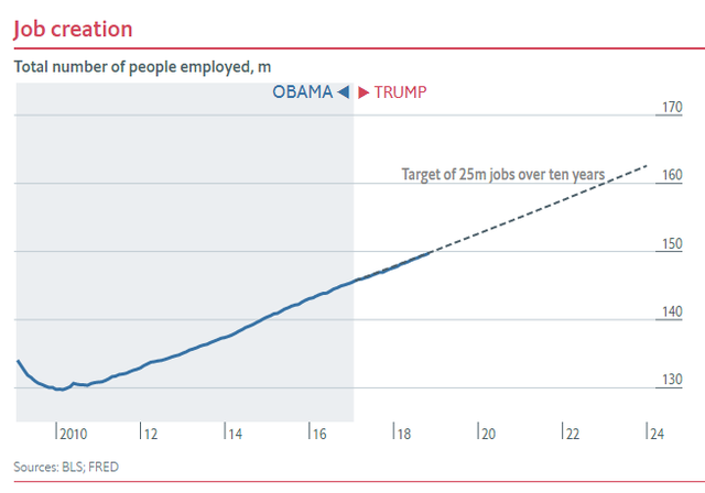 Nửa nhiệm kỳ của TT Trump: Chứng khoán thăng hoa, GDP tăng trưởng tốt, thất nghiệp giảm nhưng các chuyên gia đều nhận định là do... thừa hưởng từ thời ông Obama - Ảnh 6.
