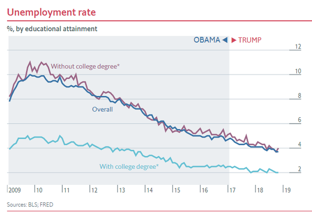 Nửa nhiệm kỳ của TT Trump: Chứng khoán thăng hoa, GDP tăng trưởng tốt, thất nghiệp giảm nhưng các chuyên gia đều nhận định là do... thừa hưởng từ thời ông Obama - Ảnh 5.