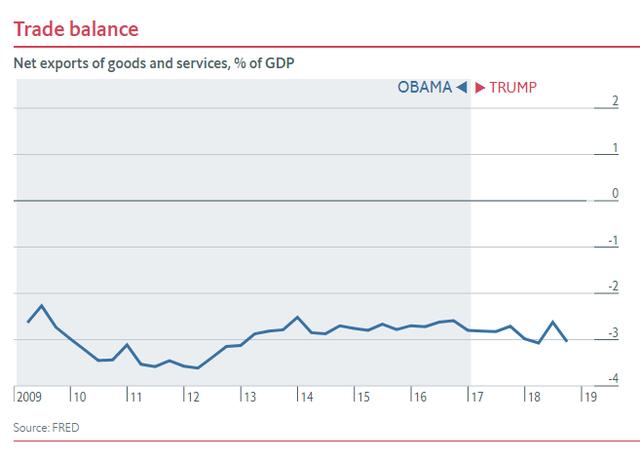 Nửa nhiệm kỳ của TT Trump: Chứng khoán thăng hoa, GDP tăng trưởng tốt, thất nghiệp giảm nhưng các chuyên gia đều nhận định là do... thừa hưởng từ thời ông Obama - Ảnh 4.