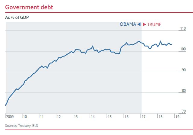 Nửa nhiệm kỳ của TT Trump: Chứng khoán thăng hoa, GDP tăng trưởng tốt, thất nghiệp giảm nhưng các chuyên gia đều nhận định là do... thừa hưởng từ thời ông Obama - Ảnh 3.