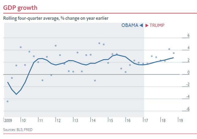 Nửa nhiệm kỳ của TT Trump: Chứng khoán thăng hoa, GDP tăng trưởng tốt, thất nghiệp giảm nhưng các chuyên gia đều nhận định là do... thừa hưởng từ thời ông Obama - Ảnh 2.