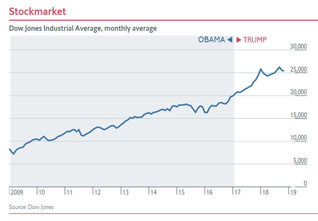 Nửa nhiệm kỳ của TT Trump: Chứng khoán thăng hoa, GDP tăng trưởng tốt, thất nghiệp giảm nhưng các chuyên gia đều nhận định là do... thừa hưởng từ thời ông Obama - Ảnh 1.