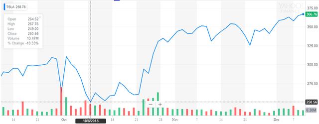 Dân phân phối khống cổ phiếu khốn khổ vì Tesla cứ tăng hết sức bền vững - Ảnh 1.