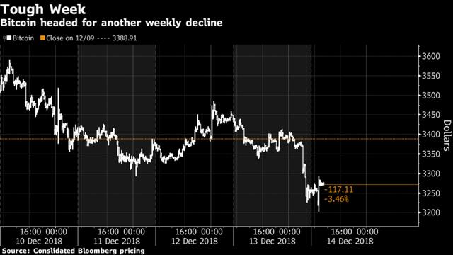 Giá bitcoin sắp chạm mốc thấp chưa từng có trong vòng 1 năm trở lại đây - Ảnh 1.