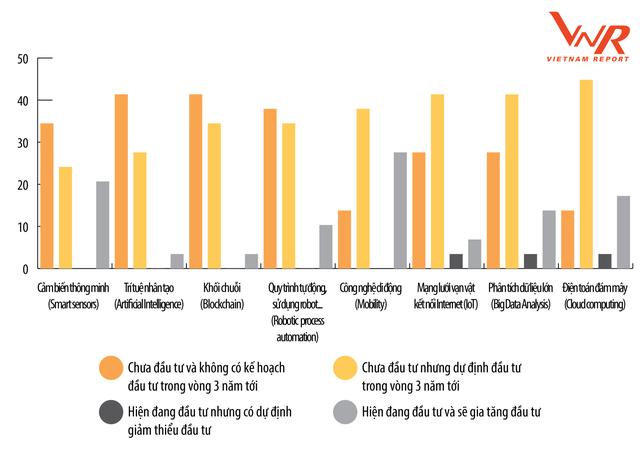 Tình hình đầu tư vào 4.0 của công ty Việt: Hơn 40% chưa áp dụng công nghệ nào - Ảnh 2.