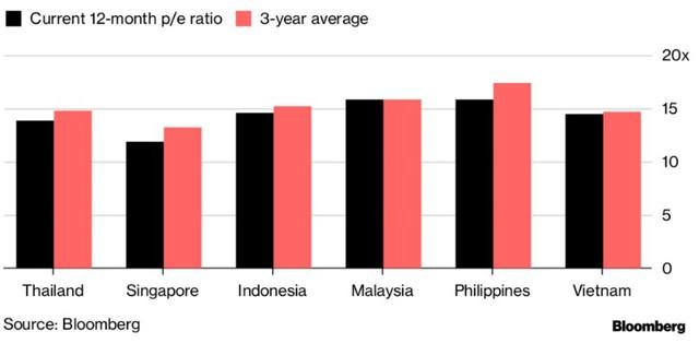 Bloomberg: Chứng khoán Đông Nam Á sẽ diễn biến tốt trong năm 2019 - Ảnh 1.