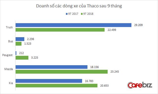 Kia, Mazda, Peugeot cùng bán chạy, lợi nhuận Thaco tăng vọt trong quý 3 - Ảnh 1.