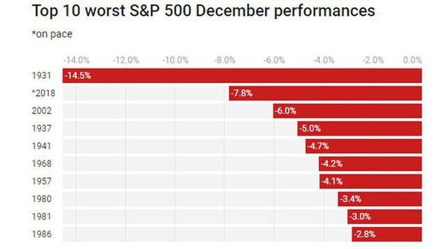 Chứng khoán Mỹ đang có tháng 12 tệ nhất kể từ Đại suy thoái - Ảnh 1.