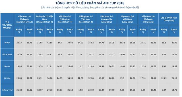 Hai trận chung kết AFF Cup 2018 đạt lượng người xem truyền hình cao kỷ lục - Ảnh 1.