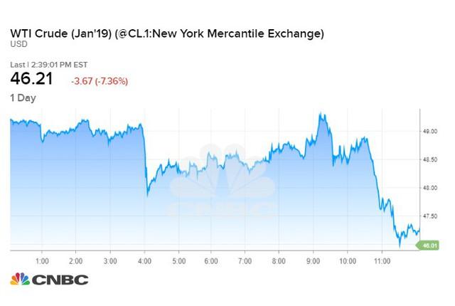 CNBC: Giá dầu giảm mạnh cùng chứng khoán, phải chăng đây là dấu hiệu cho cuộc đại khủng hoảng? - Ảnh 1.