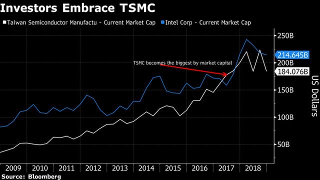 Đe dọa ngôi vị thống trị ngành sản xuất chip của Intel là 1 doanh nghiệp Đài Loan bạn chưa từng nghe tới - Ảnh 1.