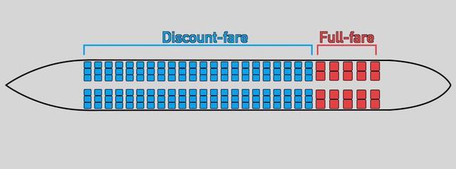 """Vé máy bay - Một quãng đường, nhiều giá bán: Mô hình kinh doanh """"lợi dụng"""" túi tiền và sự khó chịu của khách hàng - Ảnh 6."""
