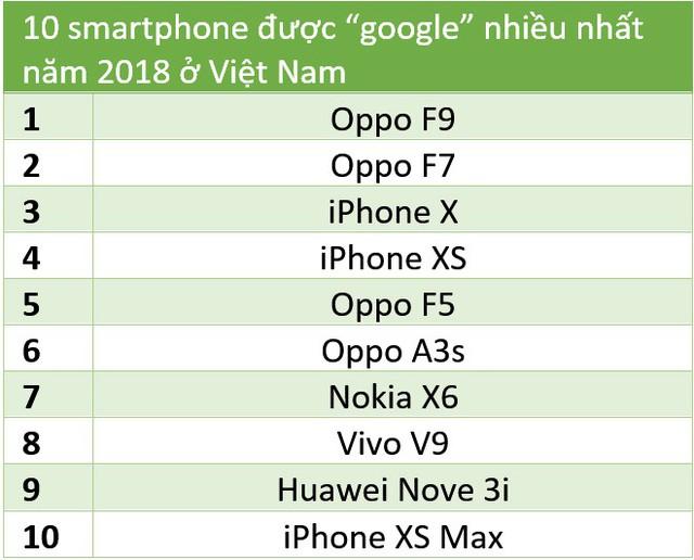 [Hồ sơ] Thị trường smartphone Việt 2018: Bphone 3 tái xuất ngoạn mục, Vingroup lấn sân, nhưng các đại gia ngoại mới là đội bao sân và năm sau càng bành trướng hơn năm trước - Ảnh 2.