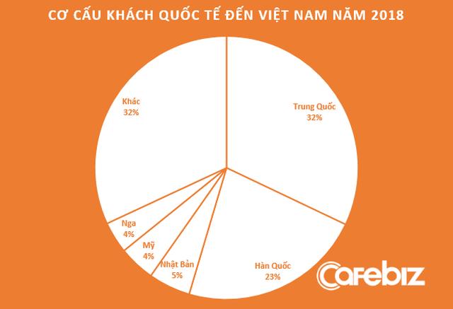 [Hồ sơ] Ngành du lịch 2018: Nở rộ những startup OTA Việt nghìn tỷ, đã có câu trả lời cho thắc mắc Khi nào du lịch Việt đuổi kịp du lịch Thái! - Ảnh 2.