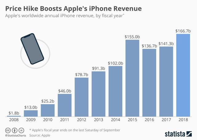 """Giá hớt váng – Chiến thuật """"hốt trọn"""" túi tiền của khách """"sộp"""", làm nên thành công thế kỷ của Apple - Ảnh 4."""