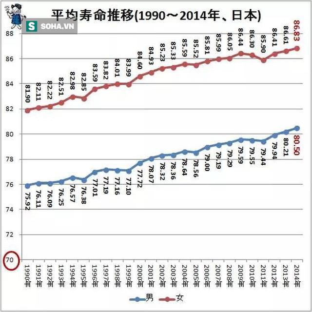 Vì sao người Nhật sống thọ nhất thế giới: Hãy ăn 9 thực phẩm tốt như thuốc trường sinh - Ảnh 1.