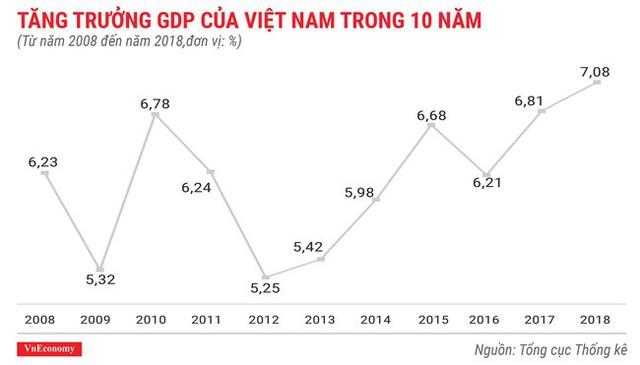 Toàn cảnh bức tranh kinh tế Việt Nam 2018 qua các con số - Ảnh 1.