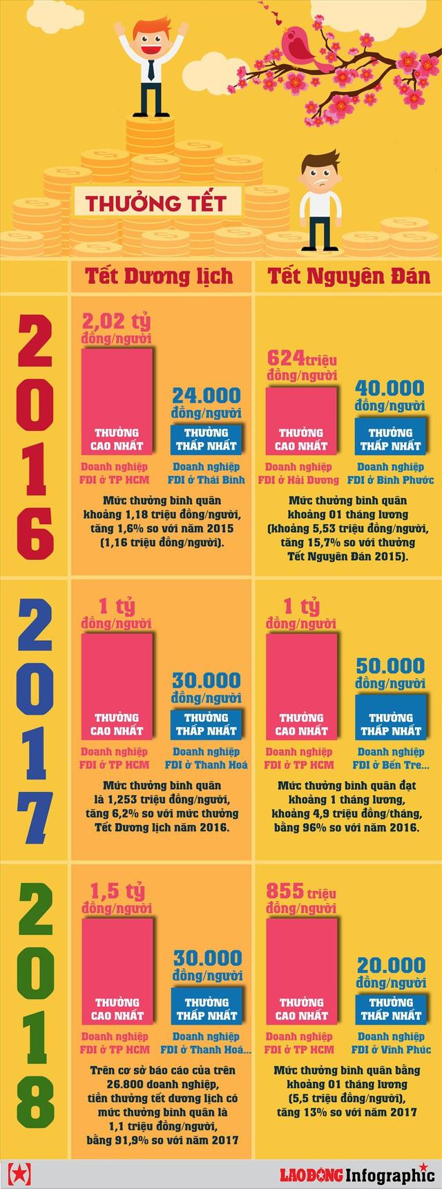 Infographic: Thưởng tết qua các năm dao động như thế nào? - Ảnh 1.