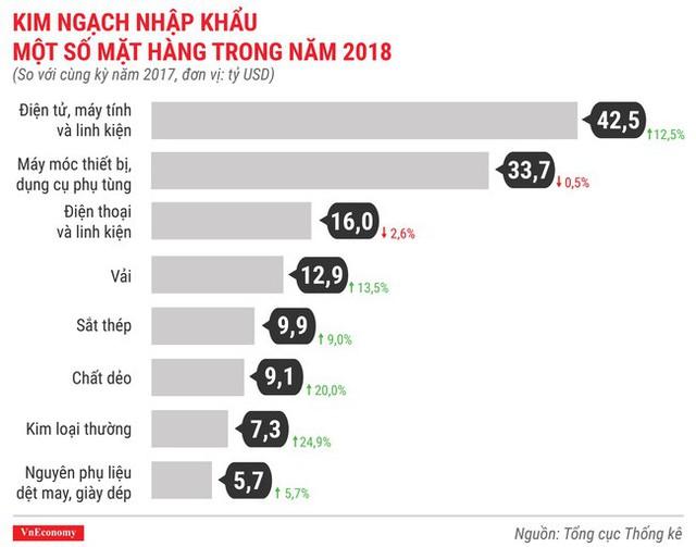 Toàn cảnh bức tranh kinh tế Việt Nam 2018 qua các con số - Ảnh 14.