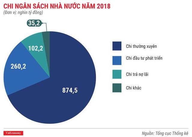 Toàn cảnh bức tranh kinh tế Việt Nam 2018 qua các con số - Ảnh 4.