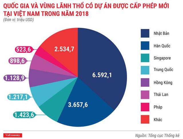 Toàn cảnh bức tranh kinh tế Việt Nam 2018 qua các con số - Ảnh 5.