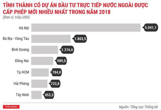 Toàn cảnh bức tranh kinh tế Việt Nam 2018 qua các con số - Ảnh 6.