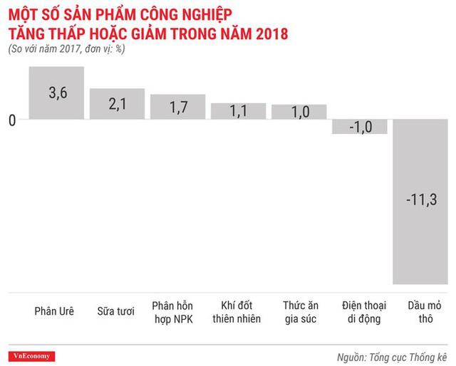 Toàn cảnh bức tranh kinh tế Việt Nam 2018 qua các con số - Ảnh 10.