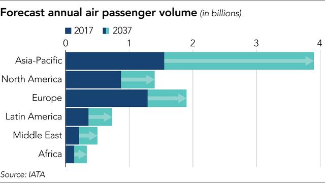 Sân bay châu Á đang nghẹt thở vởi 4 tỷ hành khách, liệu giá vé hàng không có tăng? - Ảnh 1.